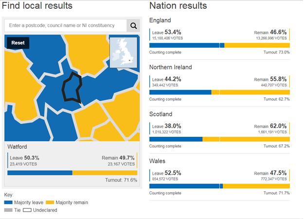 Source: https://www.bbc.co.uk/news/politics/eu_referendum/results