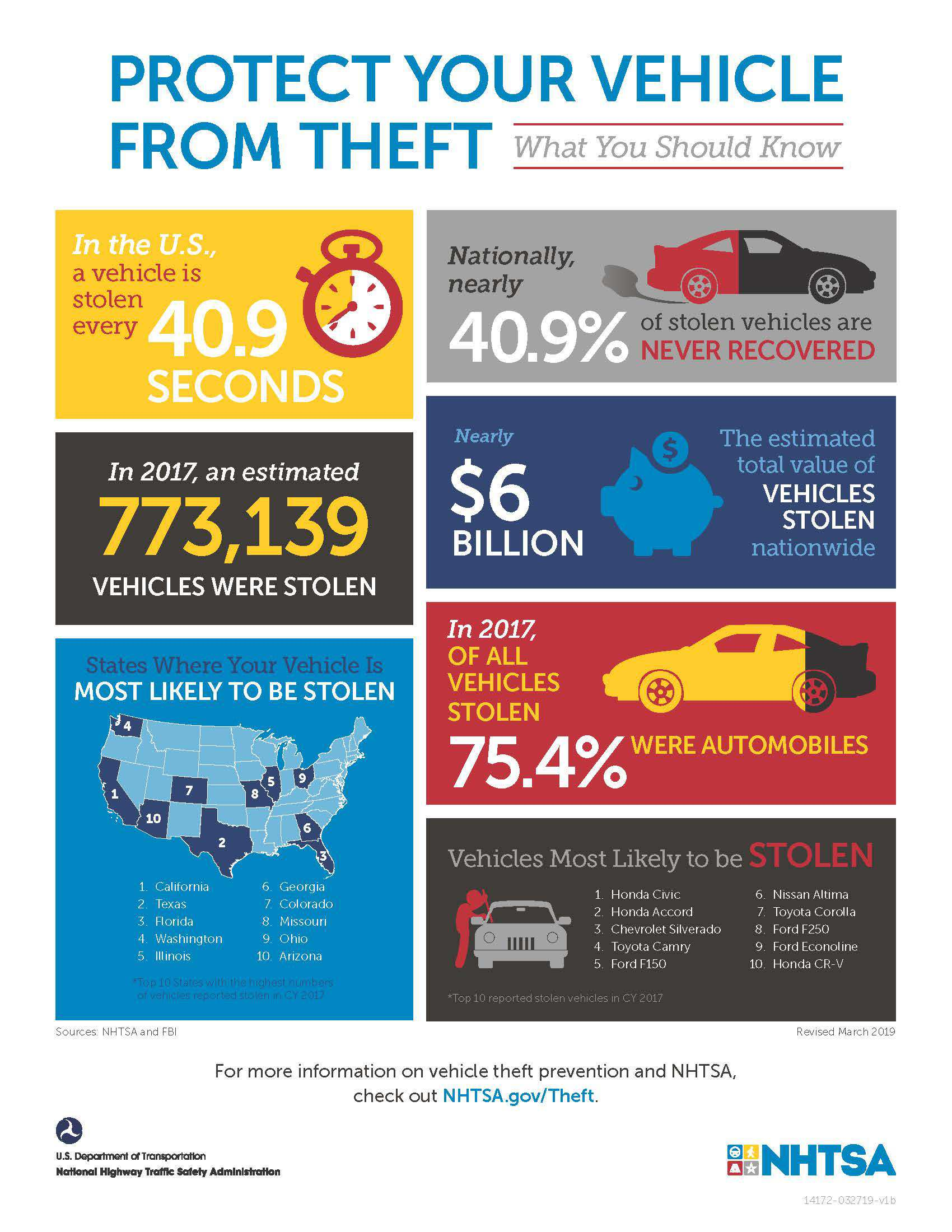 Auto Theft Prevention >> July Is National Vehicle Theft Prevention Month Hot Fm