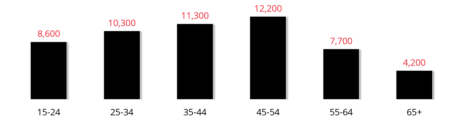 15-24: 8,600 | 25-34: 10,300 | 35-44: 11,300 | 45-54: 12,200 | 55-64: 7,700 | 65+: 4,200